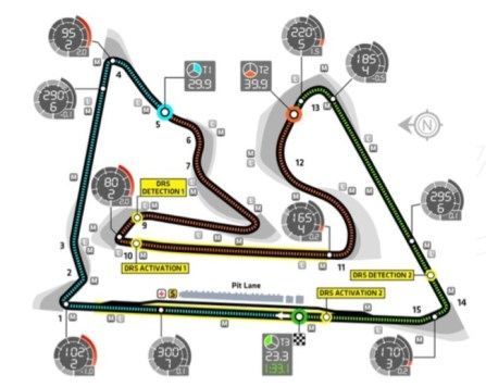 Bahrain International Circuit - Technical