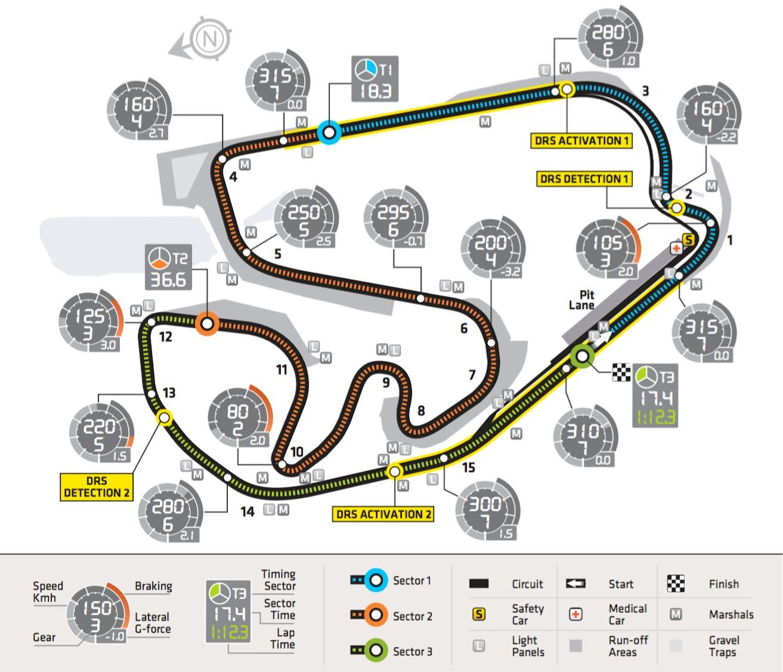 Circuit Interlagos : F circuit profile brazil são paulo autódromo