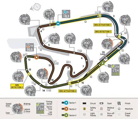 Interlagos Circuit Characteristics © FIA