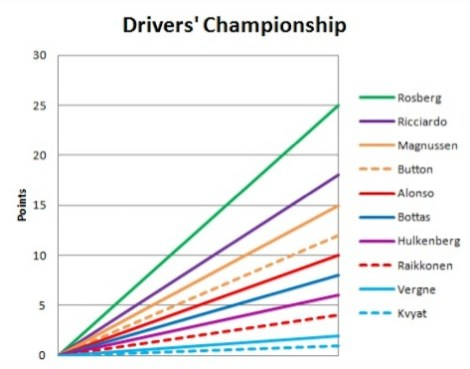 2014 Drivers' Championship Graph