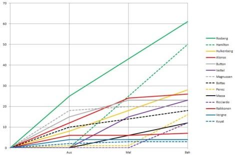 2014 Drivers' Championship Graph Bah