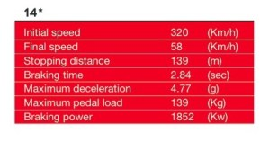 Shanghai  2014 * Turn 14 is considered the most demanding for the braking system. ©Brembo