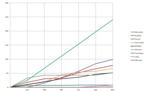 2014 Constructors' Championship Graph Monaco