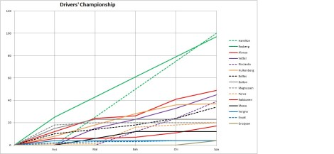 2014 Drivers' Championship Graph Spain