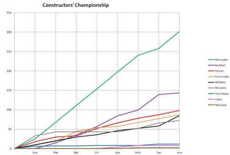 2014 Constructors' Championship Graph Austria