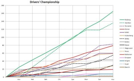 2014 Drivers' Championship Graph Austria