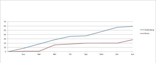 2014 Drivers' Championship Team-mate Comparison Graph post-Austria Hul-Per