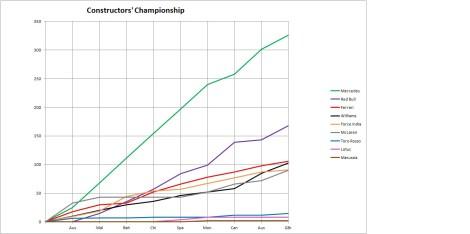 2014 Constructors' Championship Graph Britain