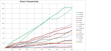 2014 Drivers' Championship Graph Britain