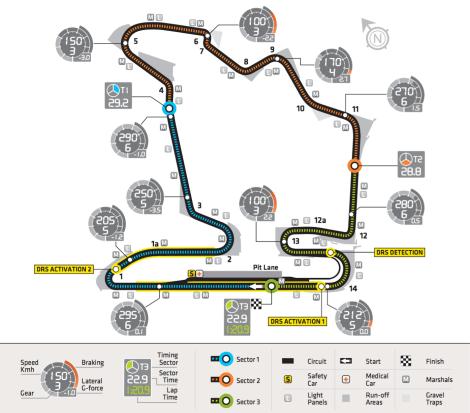 2014 HungarianGP Circuit Characteristics