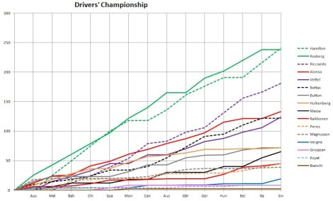 2014 Drivers' Championship Graph Singapore
