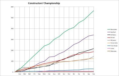 2014 Constructors' Championship Russia