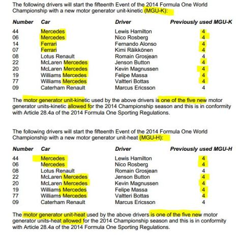 TechF1 Treasures- The #F1 Race Weekend in Official FIA Documents
