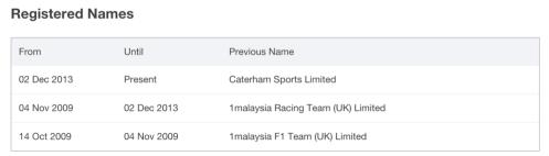 Caterham Registered Names