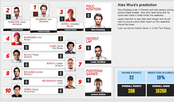 Alex Wurz - Monte Carlo 2015