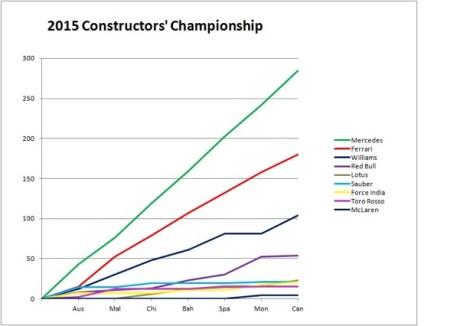 2015 Constructors' Championship Canada