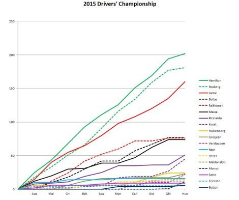 2015 Drivers' Championship Hungary