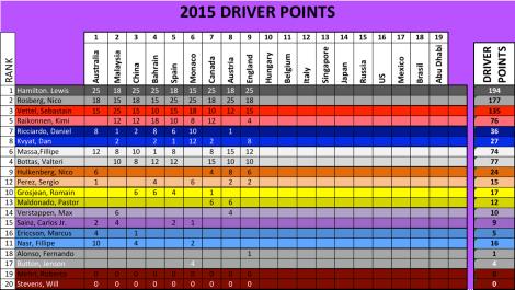 2015 F1 Season Standings