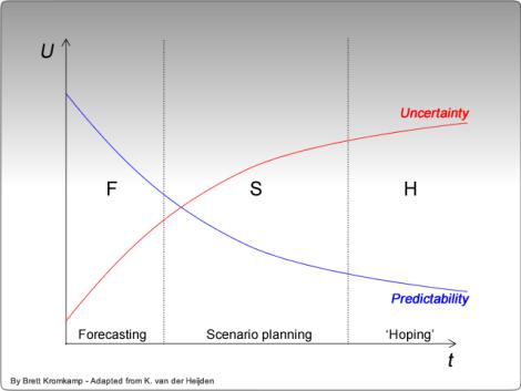 uncertainty_predictability