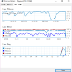 iSpy 6.6.3.0に更新したらCPU利用率が跳ね上がる