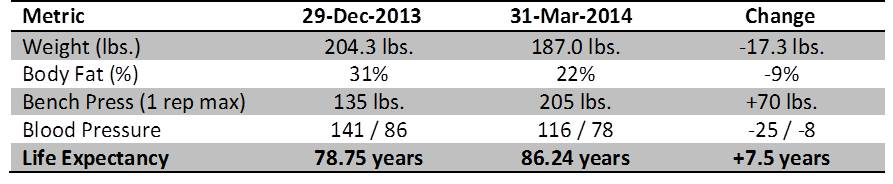 Table of metrics to monitor weight loss, strength and cardiovascular health.
