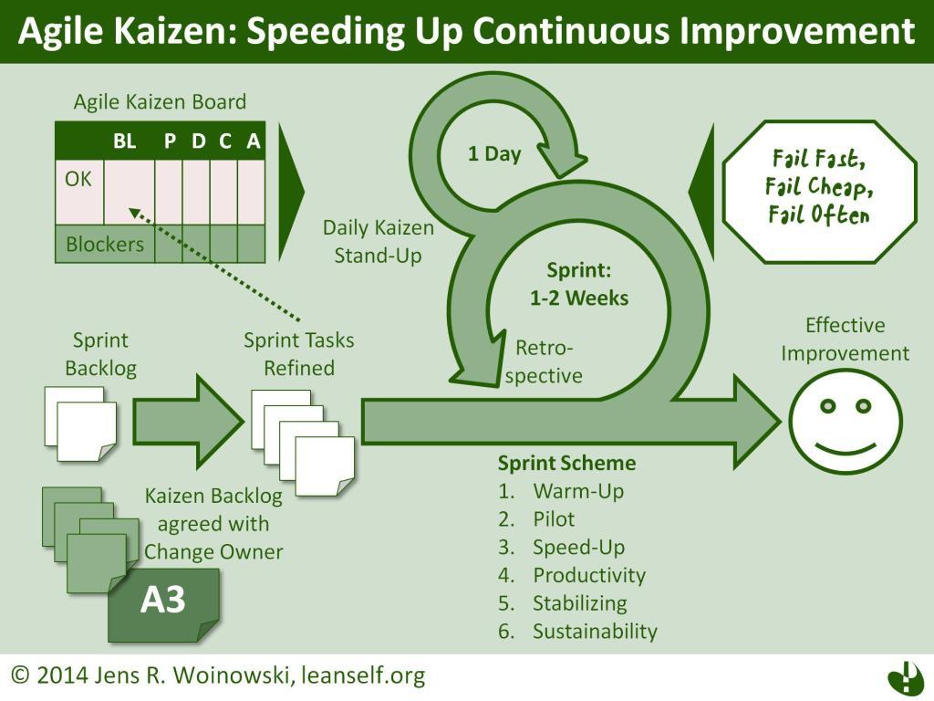 The Agile Kaizen Framework