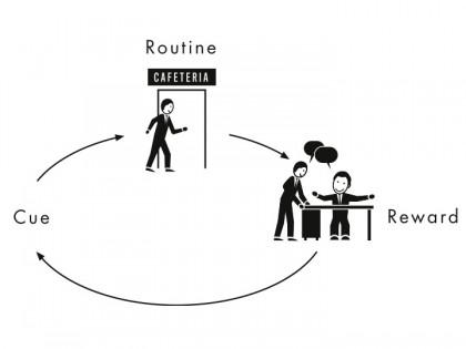 The Habit Loop