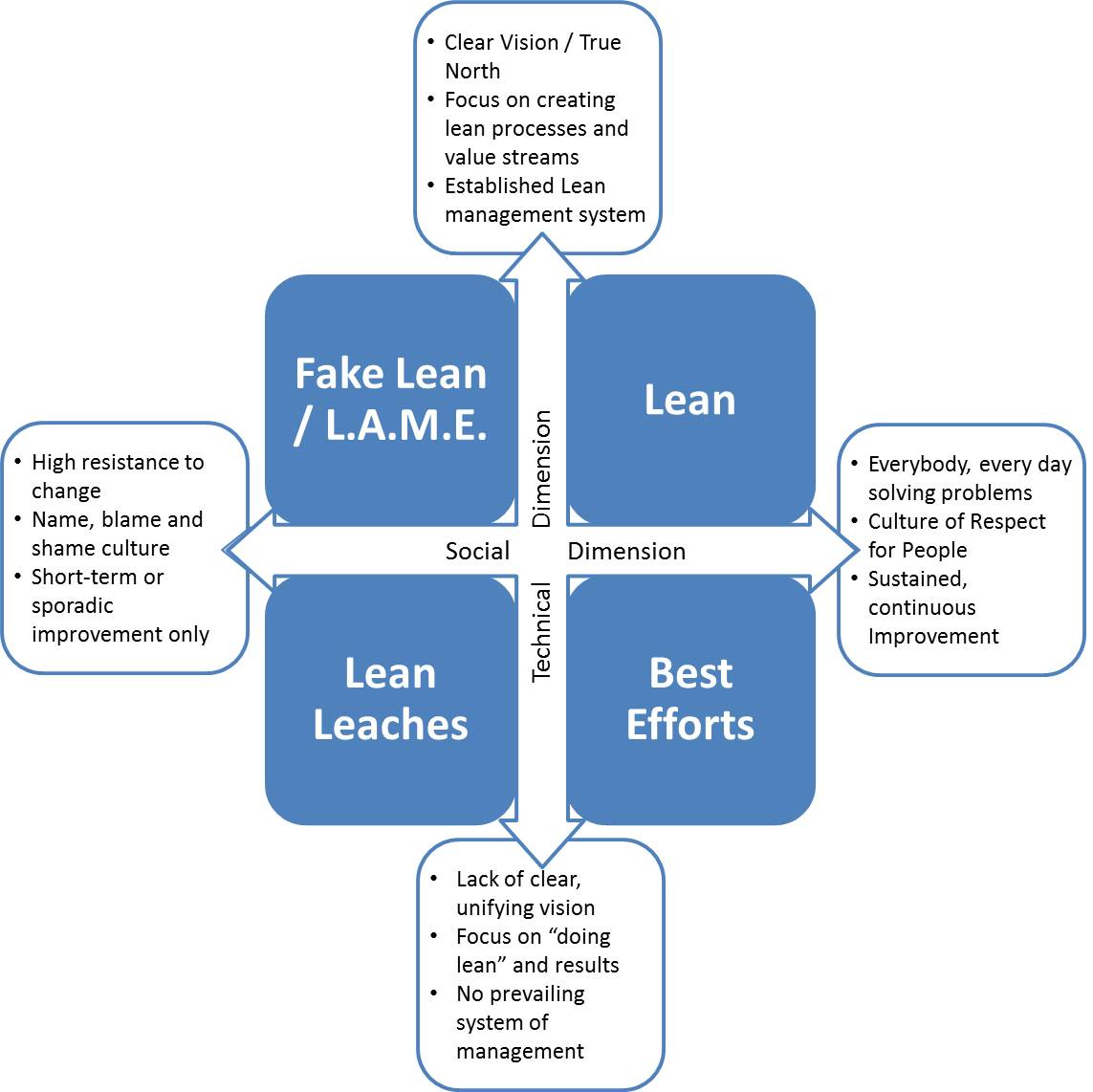 Lean Social Technical Dimensions - 2