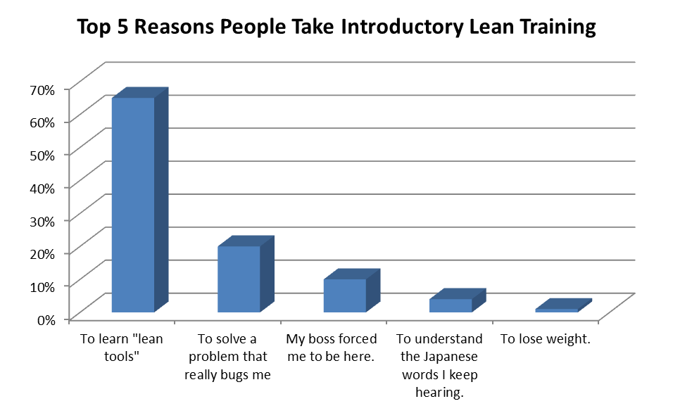 Top 5 Reasons People Take Lean Training