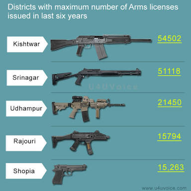 J&K Government revokes individual armed licenses issued from Jan 2017 to Feb 2018