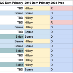 Bernie or Biden: Who has a better chance to win from an Electoral College standpoint?