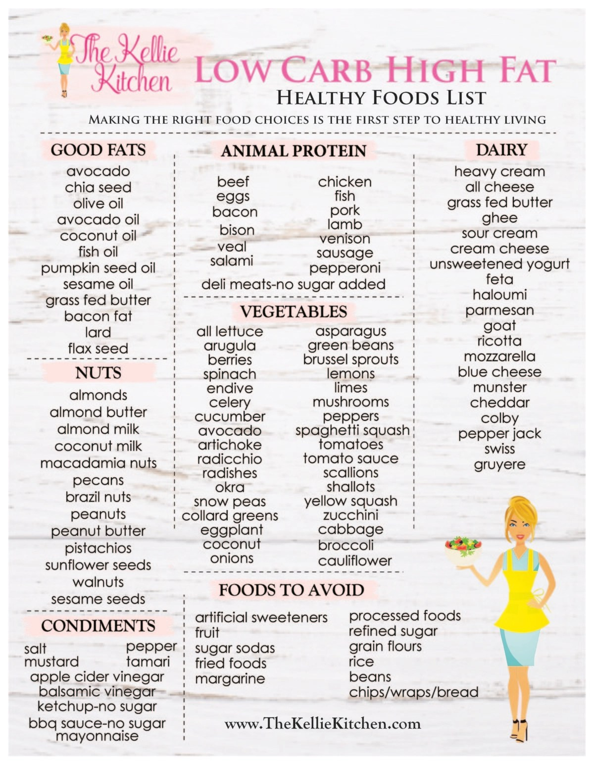 This is a photo of Low Carb Food List Printable for grocery