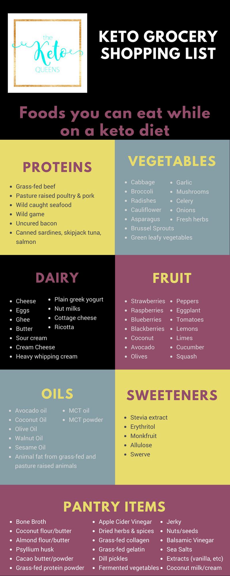 standard grocery shopping list