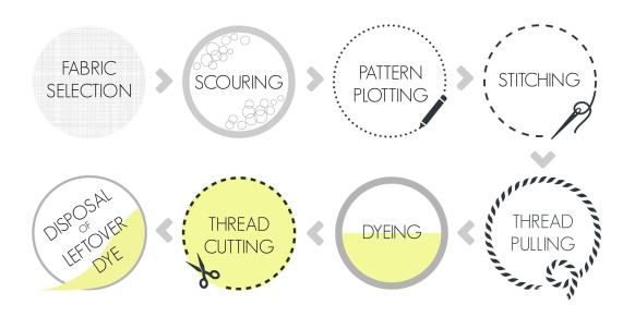 Slowstitch Process Graphic
