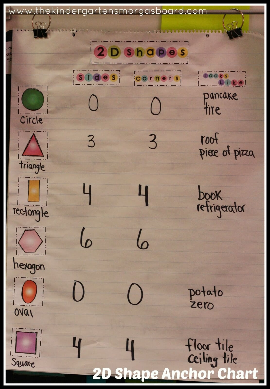 A Kindergarten Smorgasboard Of Shapes