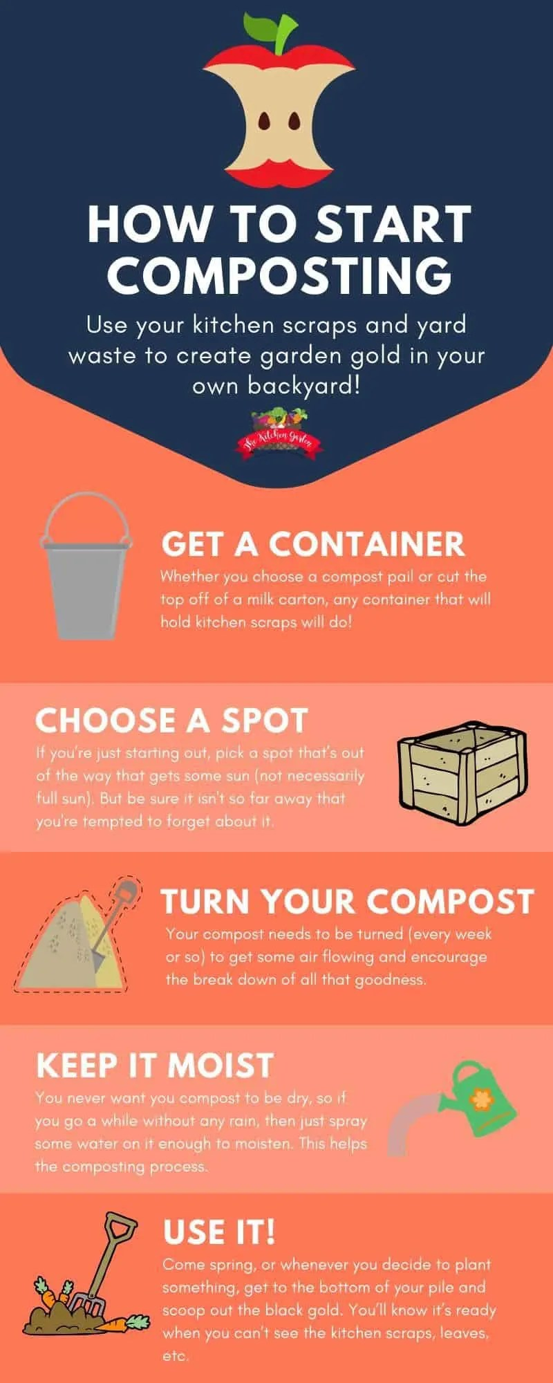 how to start composting infographic