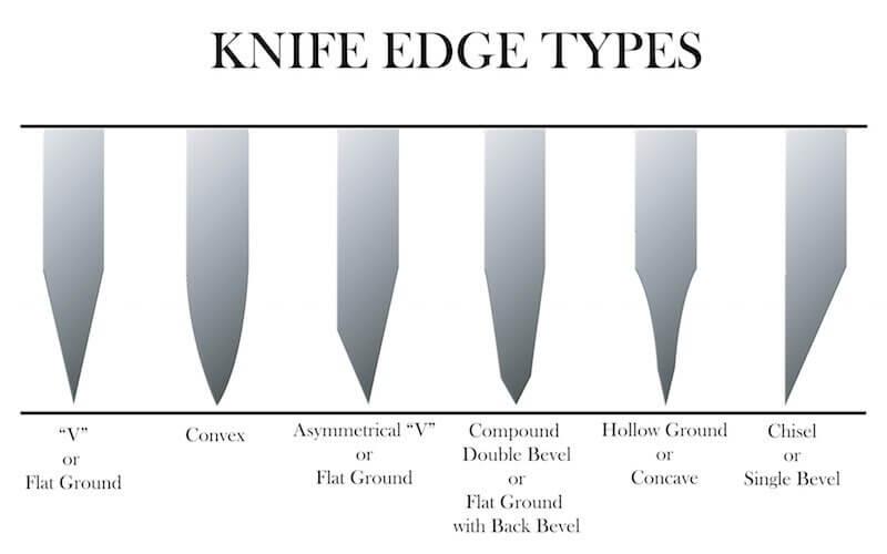 KnivesTypes