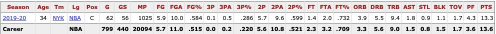Taj Gibson, Knicks