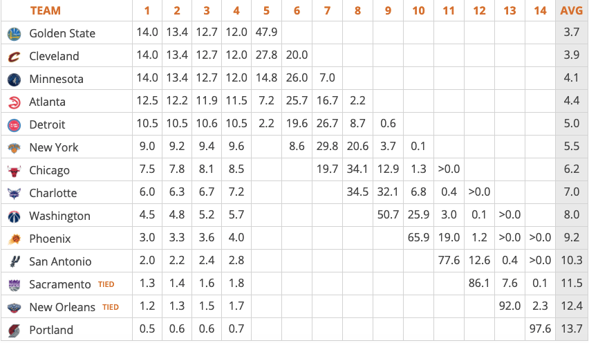 2020 NBA Draft Lottery odds, per Tankathon