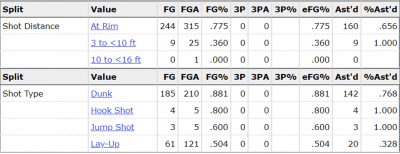 Mitchell Robinson, Knicks