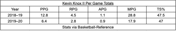 Kevin Knox, Tom Thibodeau, Knicks