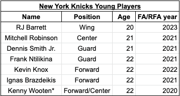Knicks offseason