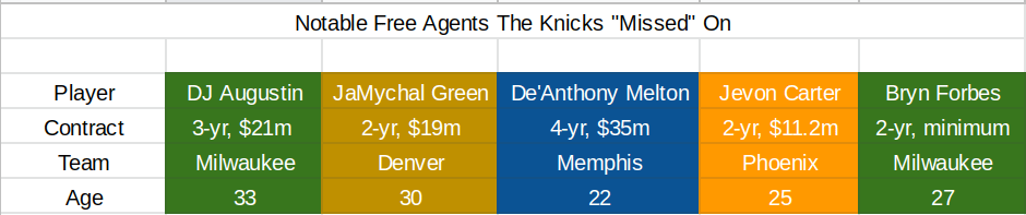 Knicks didn't go after these free agent targets
