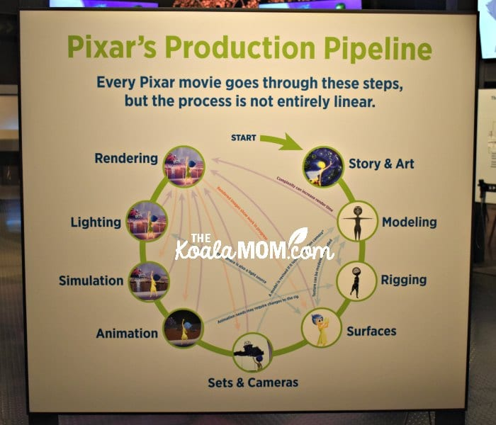 The Pixar Production Pipeline