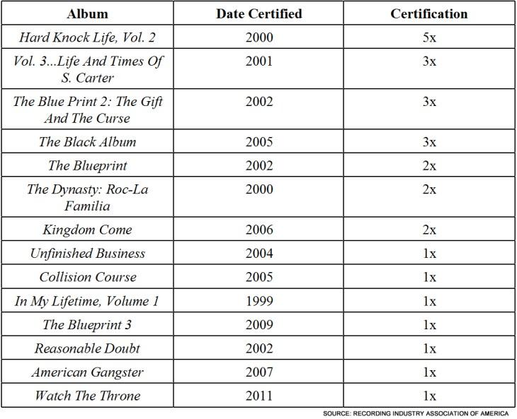Jay-Z Platinum
