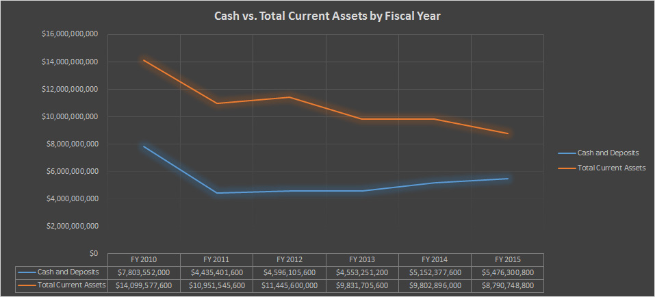 chart_nintendo_finances