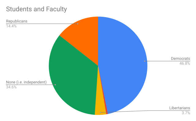 studentsAndFaculty