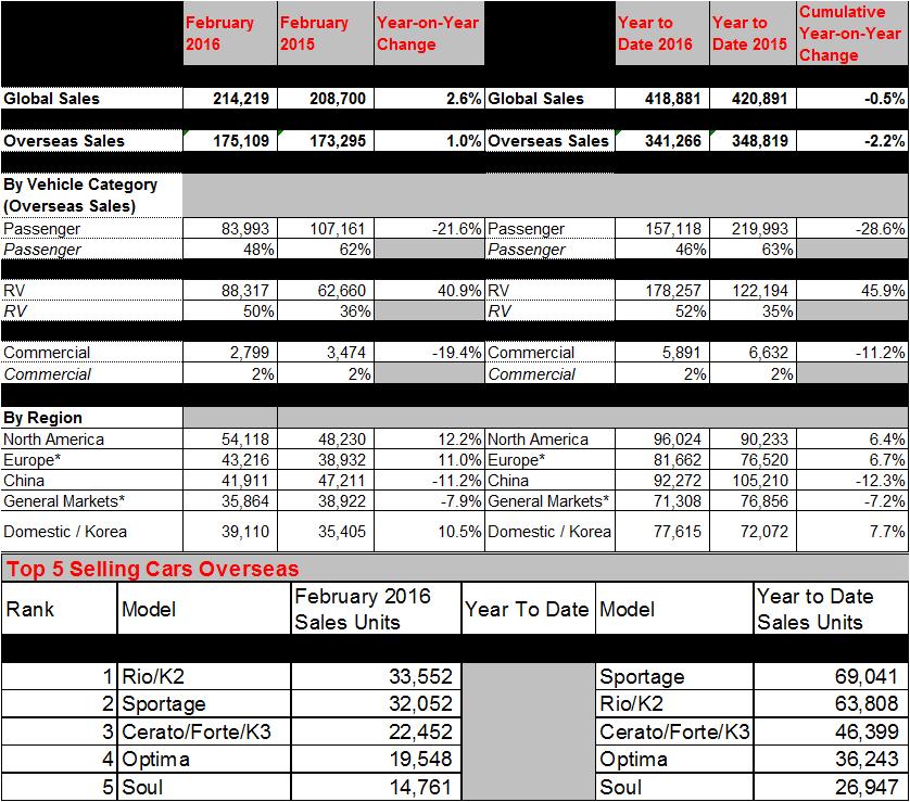 Kia motors Global Sales