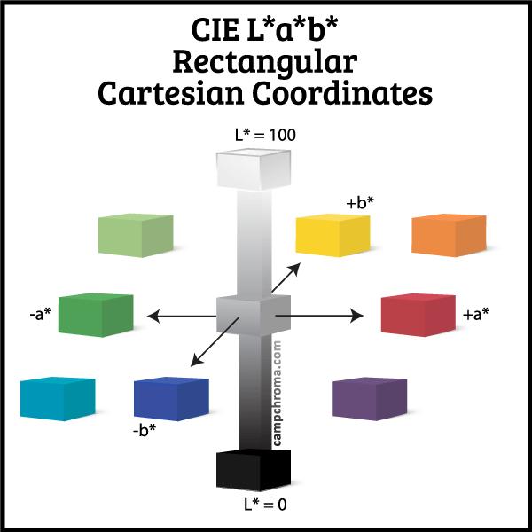 CIE Lab Education Course Camp Chroma dot com