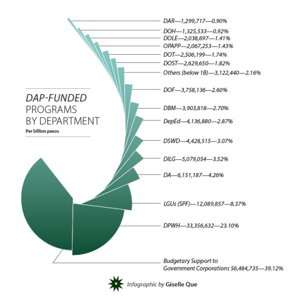 DAP-Funded Programs per Department - Giselle Que